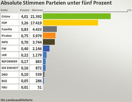 Ergebnis der LKR im Saarland