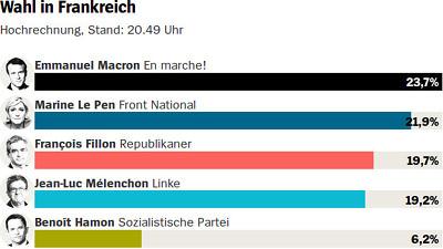 Präsidentenwahl in Frankreich