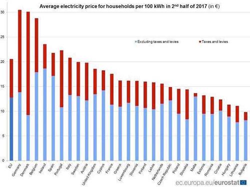 Strompreise im weltweiten Vergleich